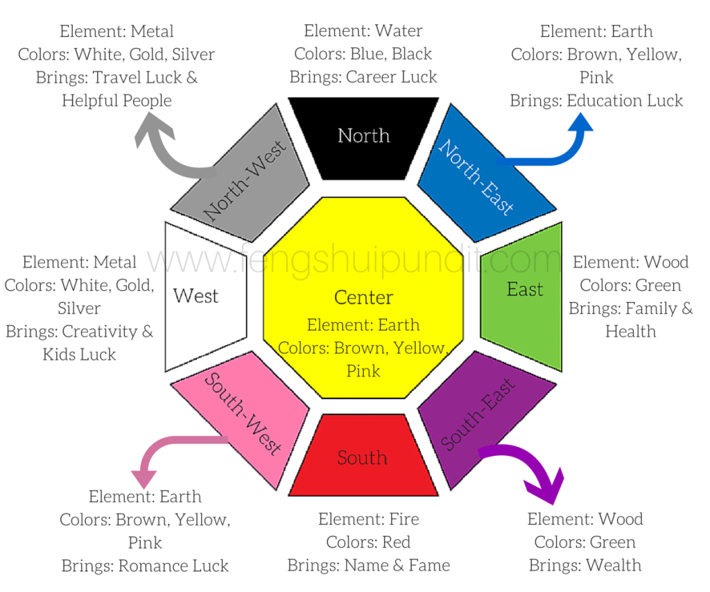 Fing Shui feng shui colors guide for 8 directions 5 elements